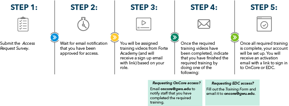 Steps to Request Access to OnCore or EDC